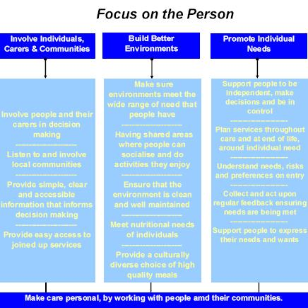 Focus on the Person